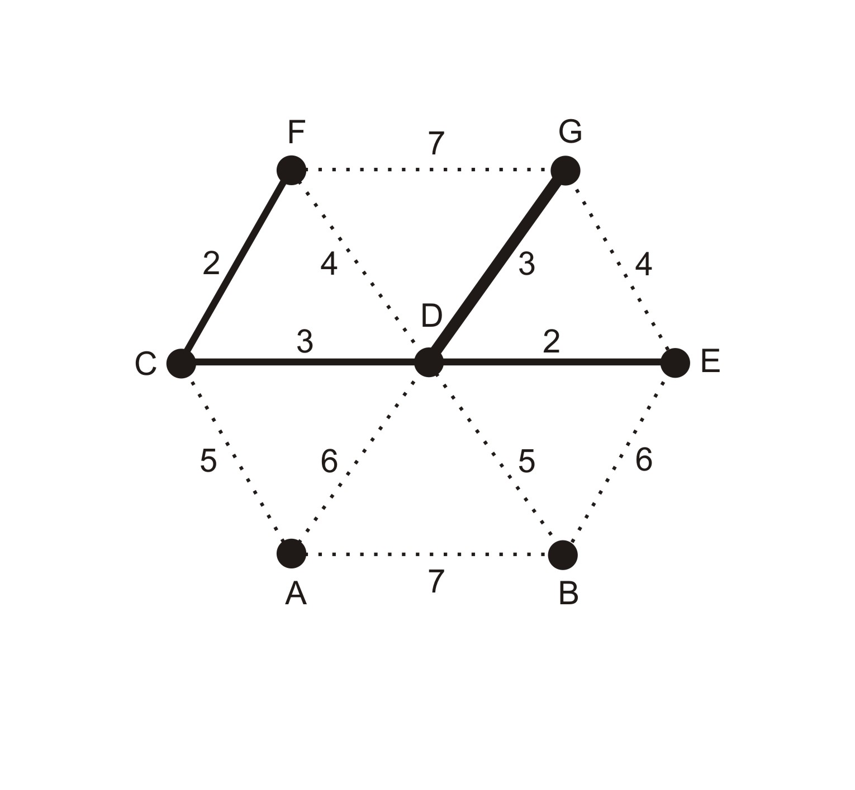 Adaptation of Mathematical ALGorithms: Kruskal's algorithm